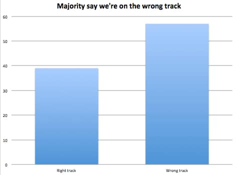 right track wrong track