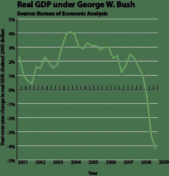 Bush rgdp