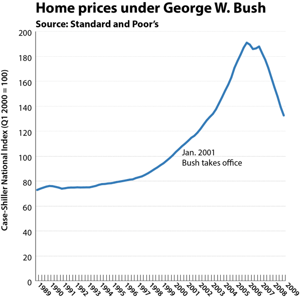 House prices bush