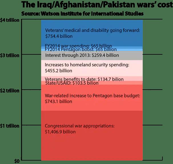 Iraq cost