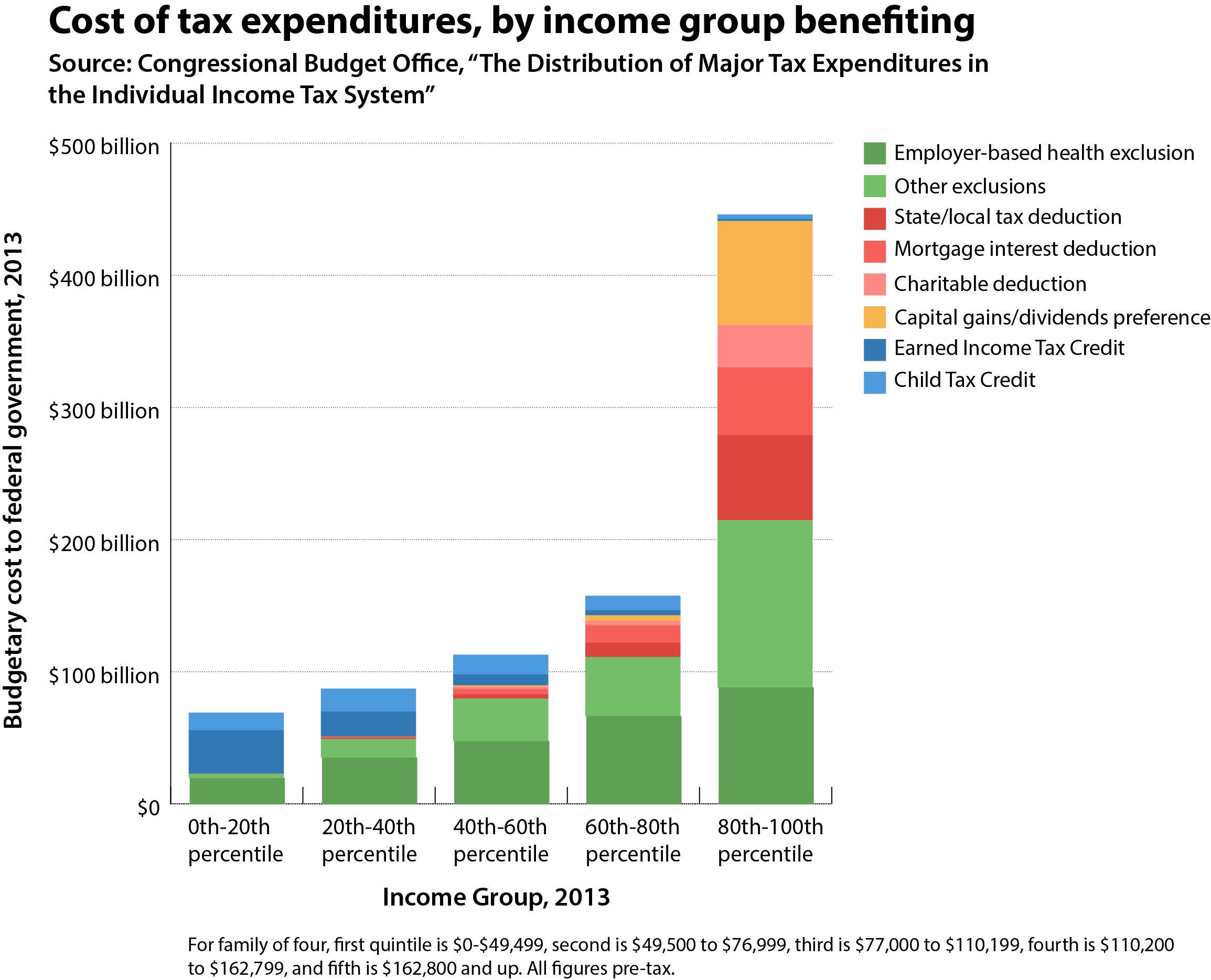 Who Gets Tax Breaks Tax Expenditures And Credits By Income Group