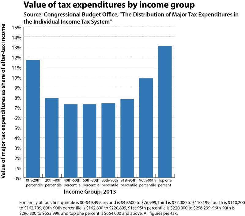 cbo_taxexpenditures2