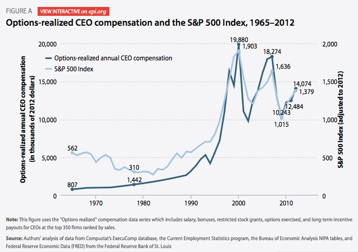 CEO pay vs the S&P