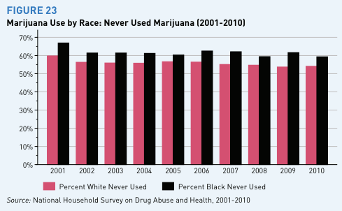 neverused_marijuana_by_race