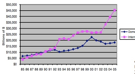 The trajectory of Philip Morris' sales--with international in pink and domestic in blue. (Source: Philip Morris annual reports, collected by the Harvard School of Public Health)