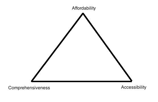 premium trilemma