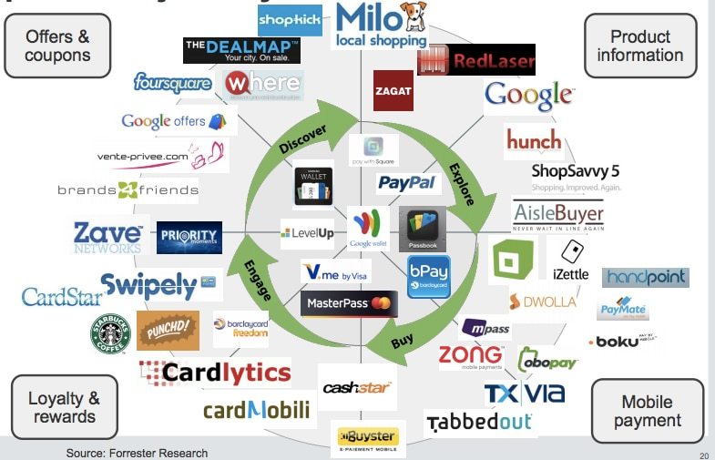 The crazy proliferation of payment options right now. (Forrester)