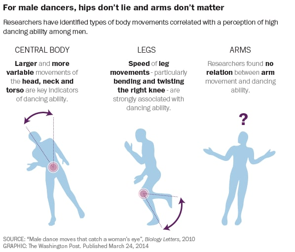 Male dance moves