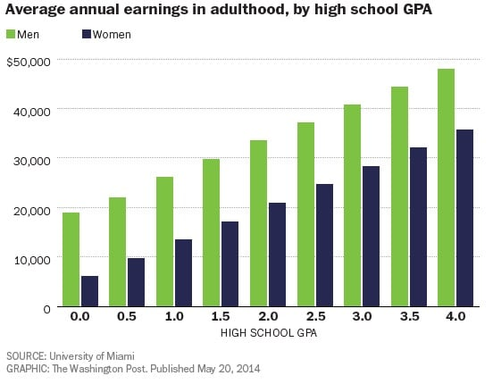 Average earnings in adulthood vs. high school GPA