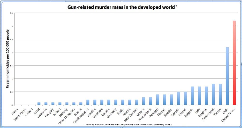 Gun-related murder rates in the developed world.