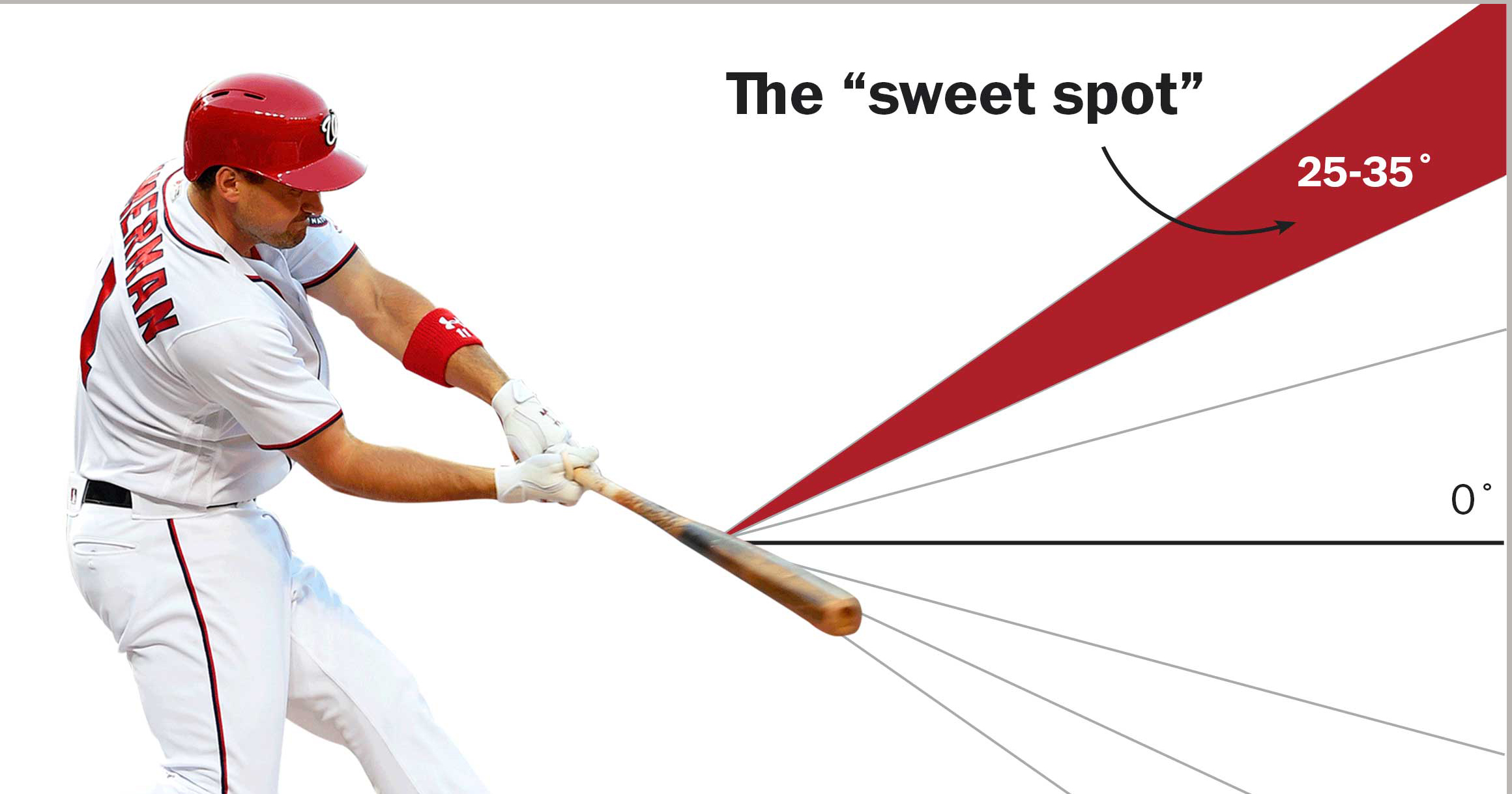Softball Ideal Fastpitch Angle Launch