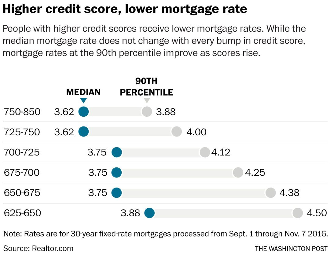 Here's how much your credit score affects your mortgage rate - The ...