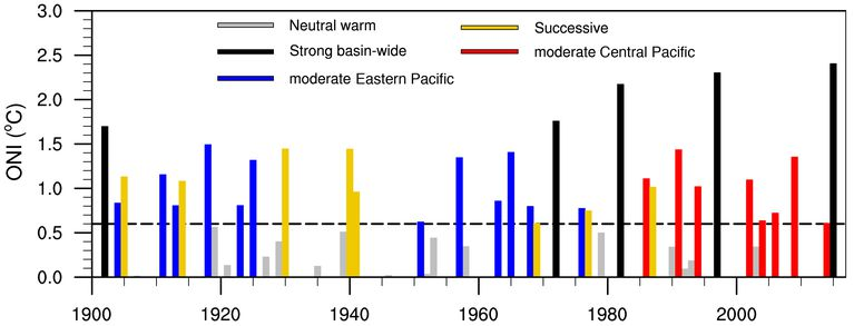 Figure from Wang et al., showing the evolution of El Niño events from 1901 to 2017. (Bin Wang)