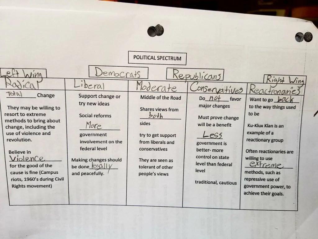 Virginia School Worksheet That Identified Kkk As Right