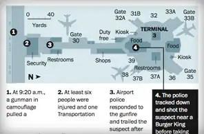 Una cronología de los hechos desde el tiroteo TSA LAX