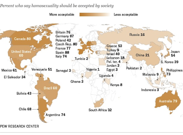 Percent who say homosexuality should be accepted by society.