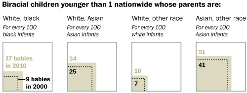 Minorities are the new majority