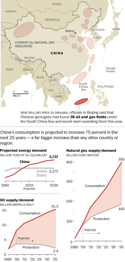South China Sea and petroleum