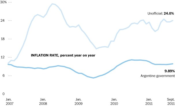 Inflation in Argentina has averaged less than 9 percent since 2007, the government contends. But economic consultants say the real rate is two to three times as high. <a href='http://www.washingtonpost.com/world/americas/a-quiet-battle-over-argentinas-inflation-rate/2011/10/29/gIQAEiUjYM_story.html'>Read related article</a>.