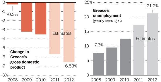 Darker economic times ahead in Greece?
