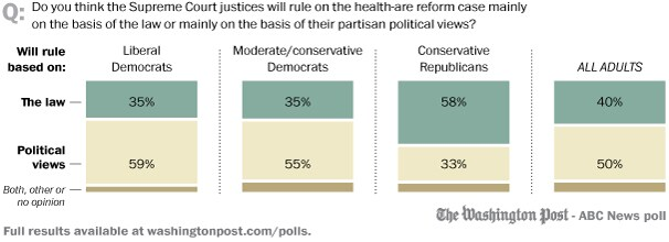 The health care case: Politics and the Supreme Court