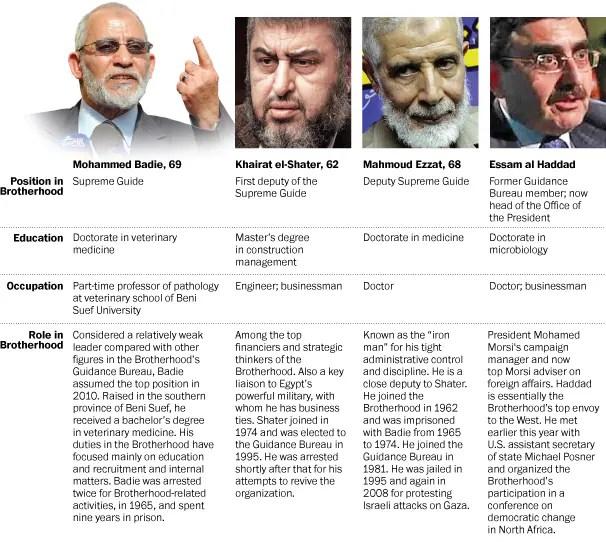 Meet the Muslim Brotherhood