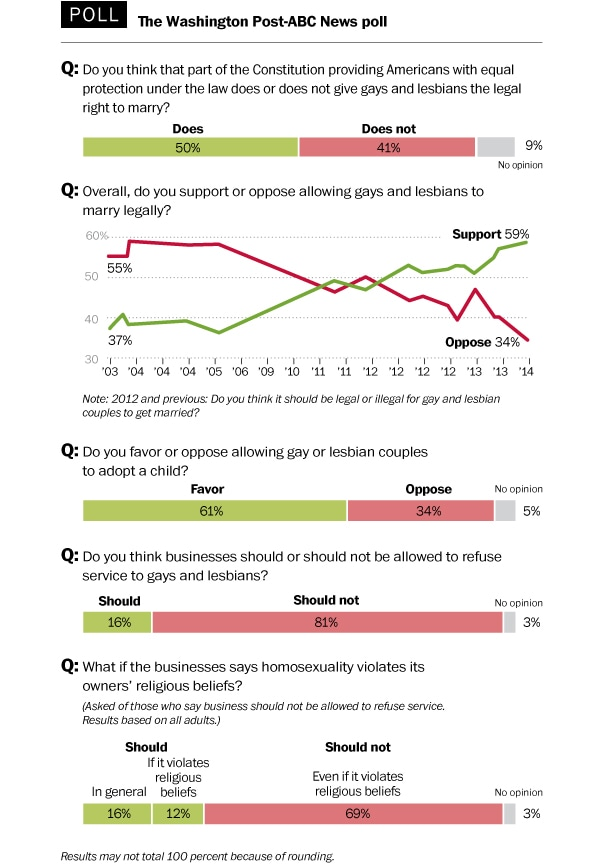 Support for gay rights more entrenched across the country