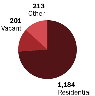 Of the 1,598 open foreclosure cases in court, 1,184 are residential; 201 are vacant; and 213 are categorized as other.