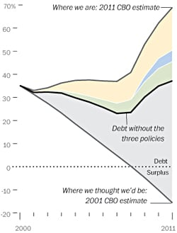 Debt without tax cuts, stimulus and wars