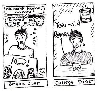 A comic about a student's diet over semester break compared to during the semester