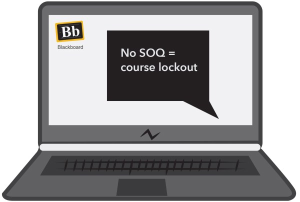 """A laptop displays the blackboard logo and a speech bubble saying """"No SOQ = course lockout"""""""