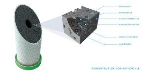 Wie funktioniert ein Aktivkohle Monoblock Filter von Carbonit + Alvito