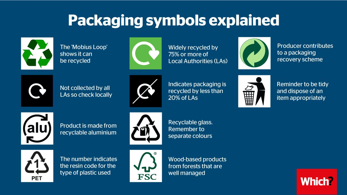 Packaging Symbols Explained Waste Not Want Not Living