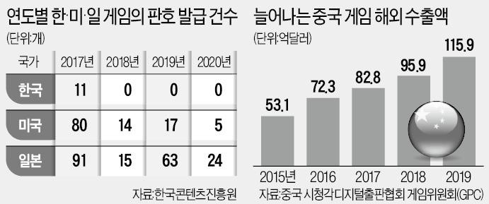 中国政府「韓国ゲーム業界をぶっつぶし、中米日でゲーム業界の覇権を握る」