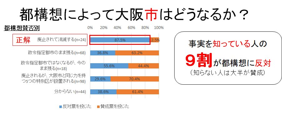 【大阪都構想】「大阪都構想で大阪市が廃止される」 大阪市民で的確にその事実を知っている人、全体の8.7%しかいなかった