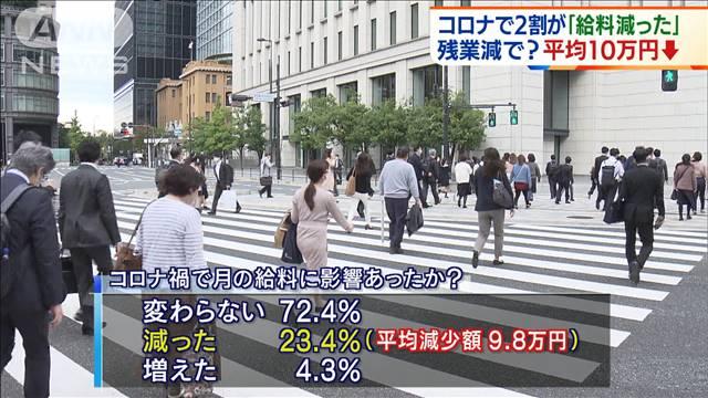 【悲報】コロナで2割が「月給減った」 平均約10万円減!!!!!!!!!!