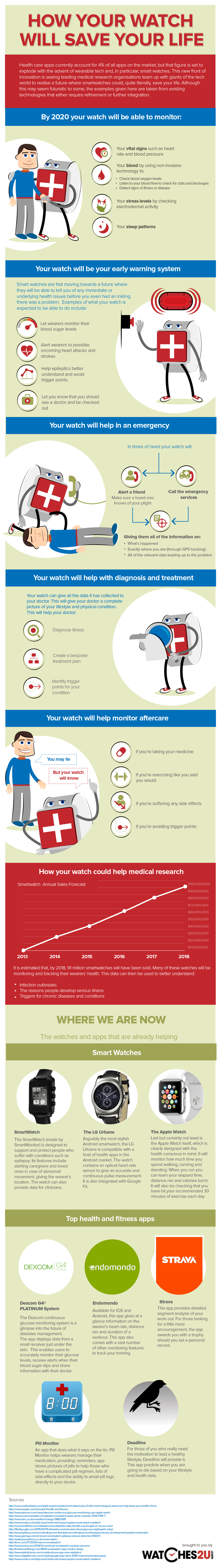 How your watch will save your life Infographic