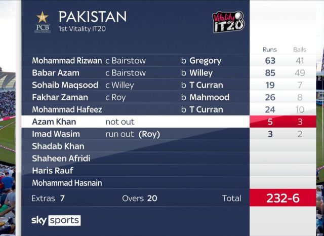 Pakistan 232 Runs Against England 1st T20 2021