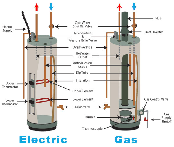 Image Result For How Much Does A Gallon Water Heater Cost