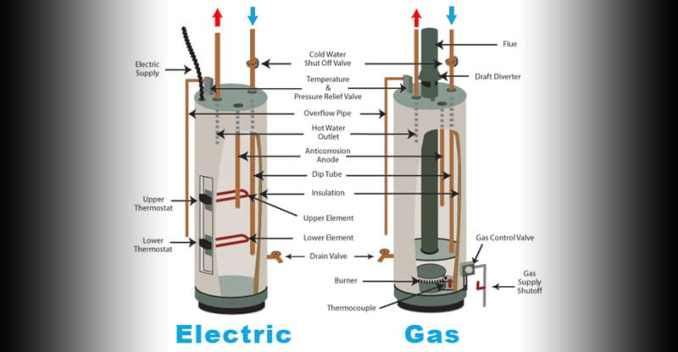 How Does A Hot Water Heater Work? | Water Heater Hub