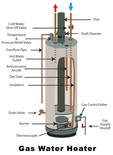 Image Result For How To Turn On The Pilot On A Water Heater