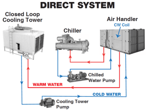 How Do Cooling Towers Work?