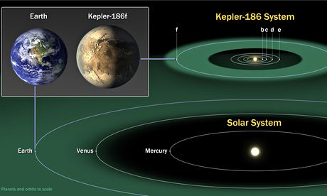 Kepler-186f is part of five-planet system 795 lights years away. The find is described in the journal Science as 'a landmark on the road to discovering habitable planets'. Photograph: Nasa Ames/SETI Institute/JPL-Cal/PA