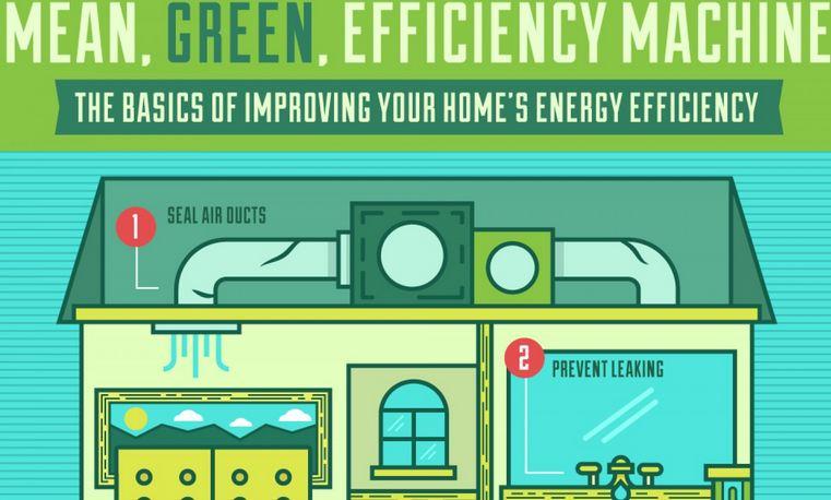 Come aumentare l'efficienza energetica della nostra casa ( infografica)