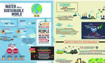 """L'urgente necessità di un """"governo dell'acqua"""" più efficiente ( infografica)"""