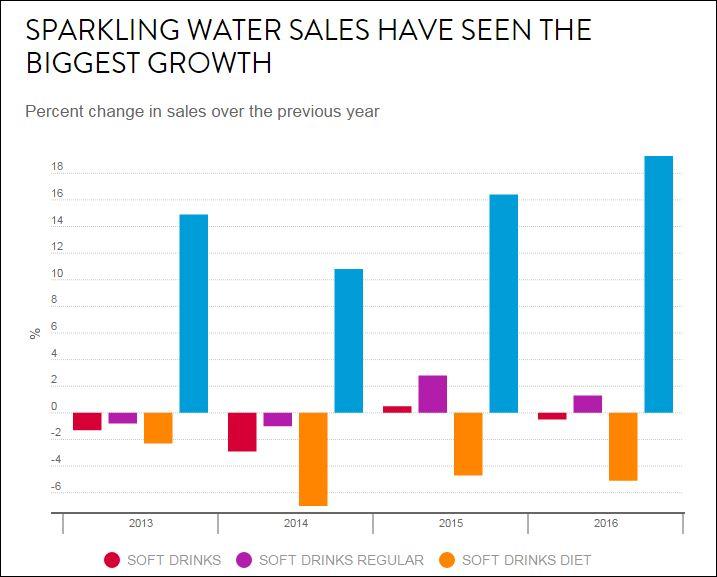 Grande successo dell'acqua minerale sul mercato Usa