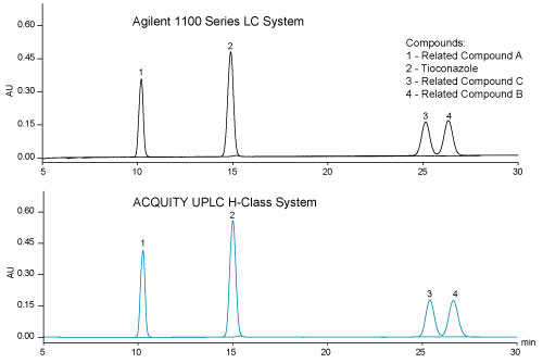 This USP assay for Ticonazole and its related compounds was run with equivalent results when transferred from an HPLC system to the ACQUITY UPLC H-Class System.