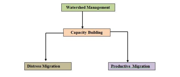 Watershed Management!!