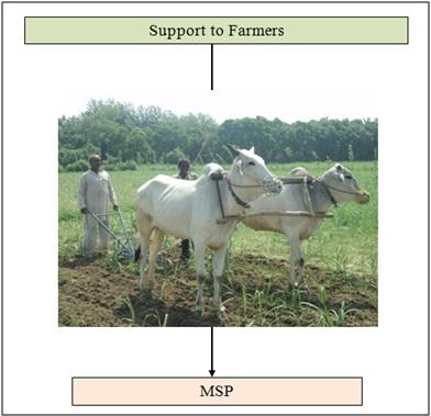 Minimum Support Price(MSP)