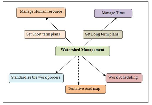 Management –Significance in Watershed Management